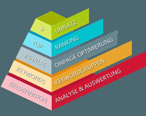 Leistungspyramide für SEO Leistungen